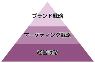 Strategy-Pyramid
